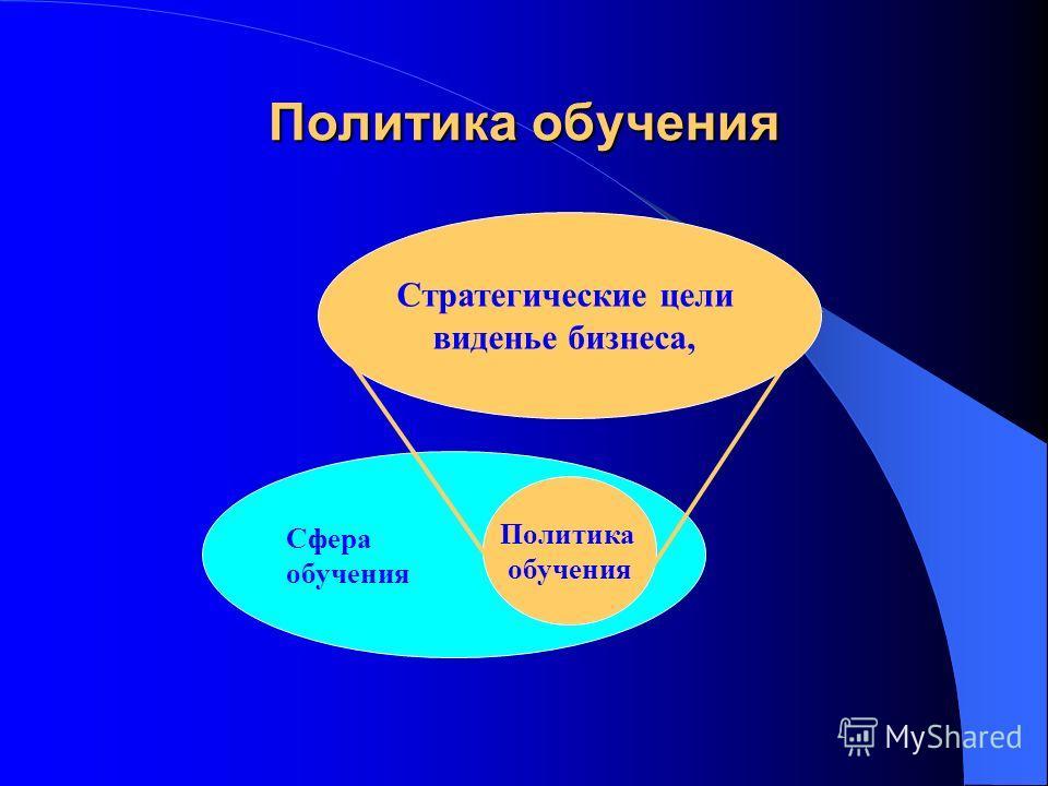 Политика обучения Сфера обучения Политика обучения Стратегические цели виденье бизнеса,