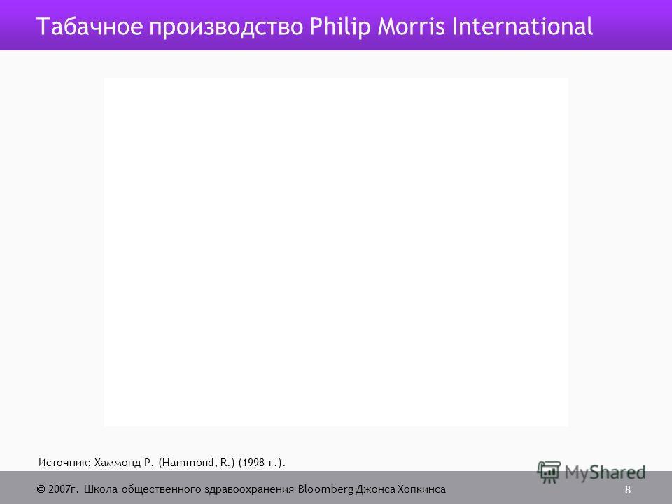 2007г. Школа общественного здравоохранения Bloomberg Джонса Хопкинса 8 Табачное производство Philip Morris International Источник: Хаммонд Р. (Hammond, R.) (1998 г.).