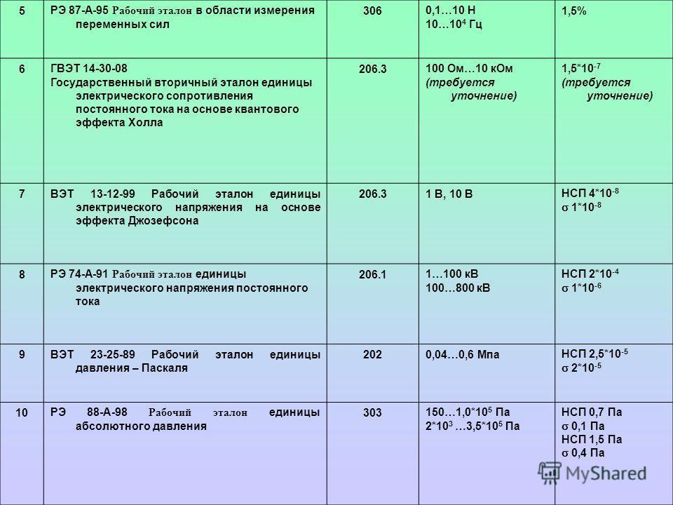5РЭ 87-А-95 Рабочий эталон в области измерения переменных сил 3060,1…10 Н 10…10 4 Гц 1,5% 6ГВЭТ 14-30-08 Государственный вторичный эталон единицы электрического сопротивления постоянного тока на основе квантового эффекта Холла 206.3100 Ом…10 кОм (тр
