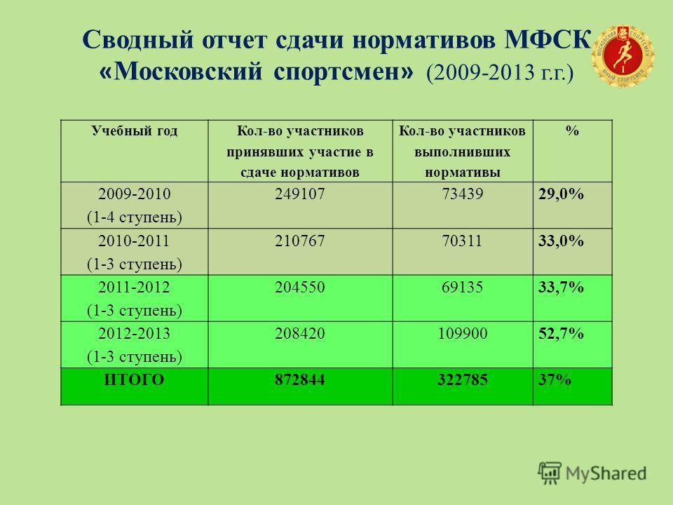 Сводный отчет сдачи нормативов МФСК « Московский спортсмен » (2009-2013 г.г.) Учебный год Кол-во участников принявших участие в сдаче нормативов Кол-во участников выполнивших нормативы % 2009-2010 (1-4 ступень) 2491077343929,0% 2010-2011 (1-3 ступень