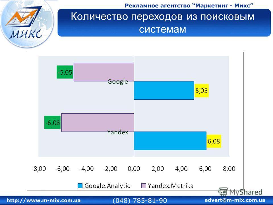 Количество переходов из поисковым системам