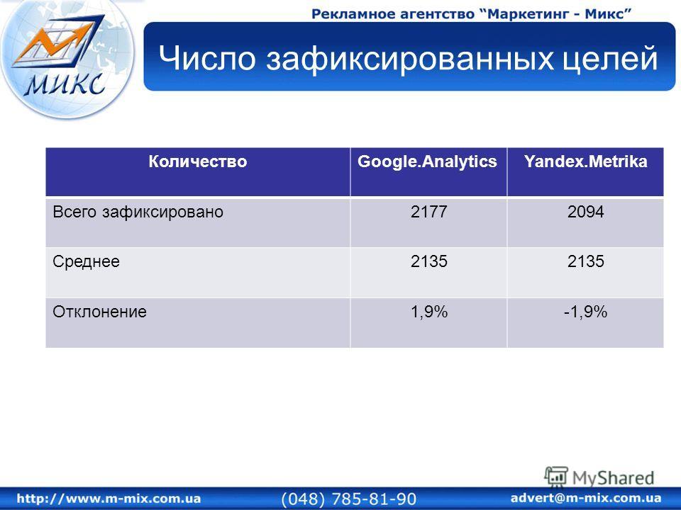 Число зафиксированных целей КоличествоGoogle.AnalyticsYandex.Metrika Всего зафиксировано21772094 Среднее2135 Отклонение1,9%-1,9%