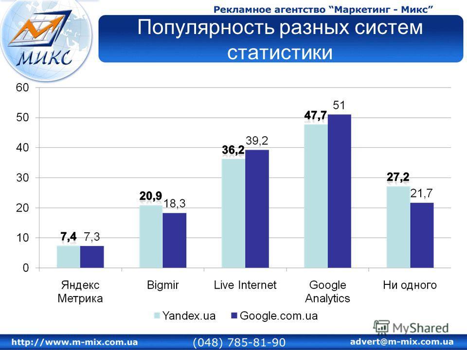 Популярность разных систем статистики