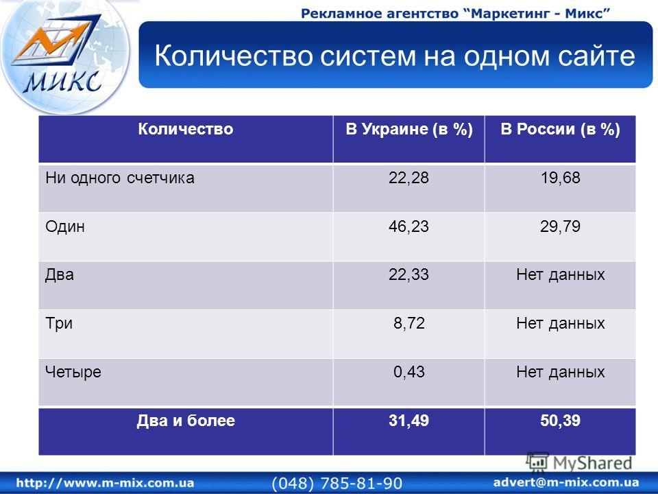 Количество систем на одном сайте КоличествоВ Украине (в %)В России (в %) Ни одного счетчика22,2819,68 Один46,2329,79 Два22,33Нет данных Три8,72Нет данных Четыре0,43Нет данных Два и более31,4950,39
