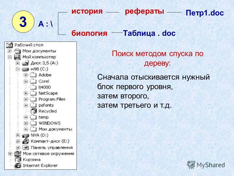 3 A : \A : \ историярефераты Петр1.doc биологияТаблица. doc Поиск методом спуска по дереву: Сначала отыскивается нужный блок первого уровня, затем второго, затем третьего и т.д.
