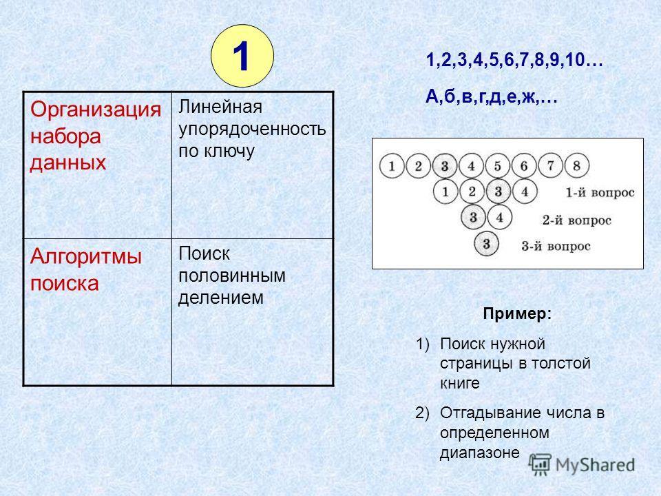 1 Организация набора данных Линейная упорядоченность по ключу Алгоритмы поиска Поиск половинным делением 1,2,3,4,5,6,7,8,9,10… А,б,в,г,д,е,ж,… Пример: 1)Поиск нужной страницы в толстой книге 2)Отгадывание числа в определенном диапазоне
