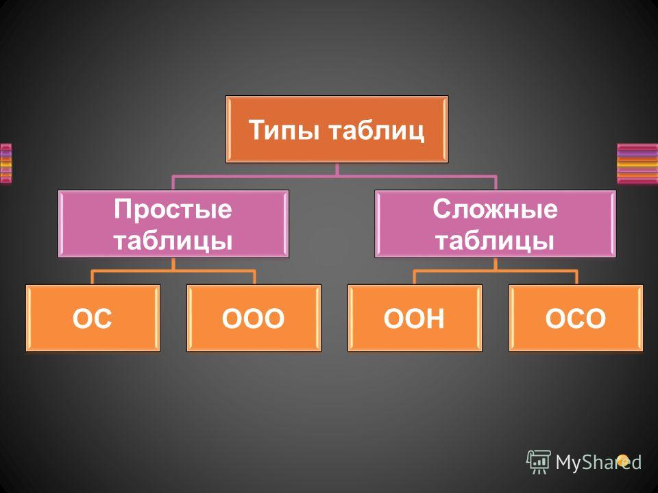 Типы таблиц Простые таблицы ОСООО Сложные таблицы ООНОСО