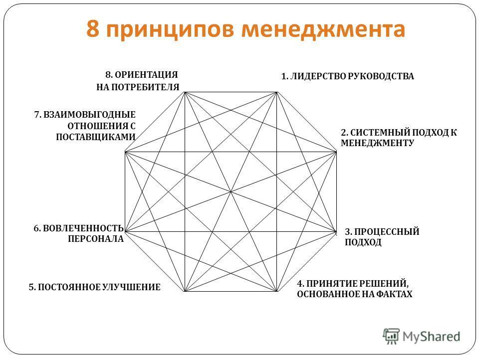 8 принципов менеджмента 7. ВЗАИМОВЫГОДНЫЕ ОТНОШЕНИЯ С ПОСТАВЩИКАМИ 6. ВОВЛЕЧЕННОСТЬ ПЕРСОНАЛА 2. СИСТЕМНЫЙ ПОДХОД К МЕНЕДЖМЕНТУ 4. ПРИНЯТИЕ РЕШЕНИЙ, ОСНОВАННОЕ НА ФАКТАХ 3. ПРОЦЕССНЫЙ ПОДХОД 5. ПОСТОЯННОЕ УЛУЧШЕНИЕ 1. ЛИДЕРСТВО РУКОВОДСТВА 8. ОРИЕНТА
