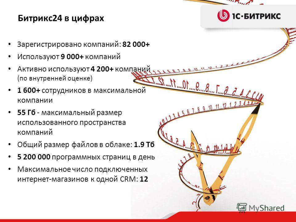 Битрикс24 в цифрах Зарегистрировано компаний: 82 000+ Используют 9 000+ компаний Активно используют 4 200+ компаний (по внутренней оценке) 1 600+ сотрудников в максимальной компании 55 Гб - максимальный размер использованного пространства компаний Об