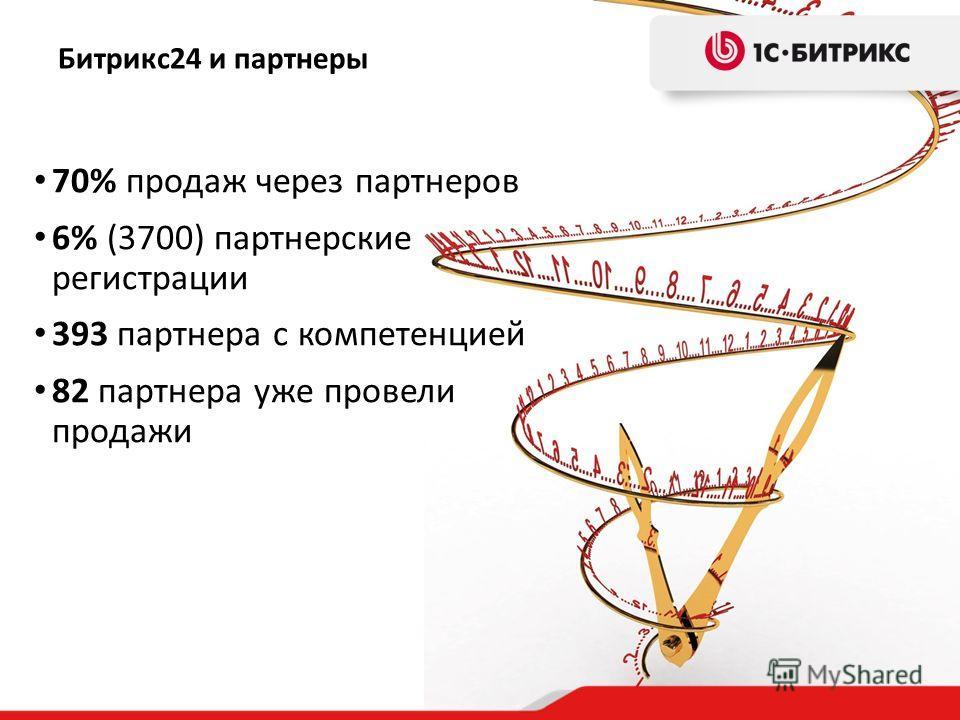 70% продаж через партнеров 6% (3700) партнерские регистрации 393 партнера с компетенцией 82 партнера уже провели продажи Битрикс24 и партнеры