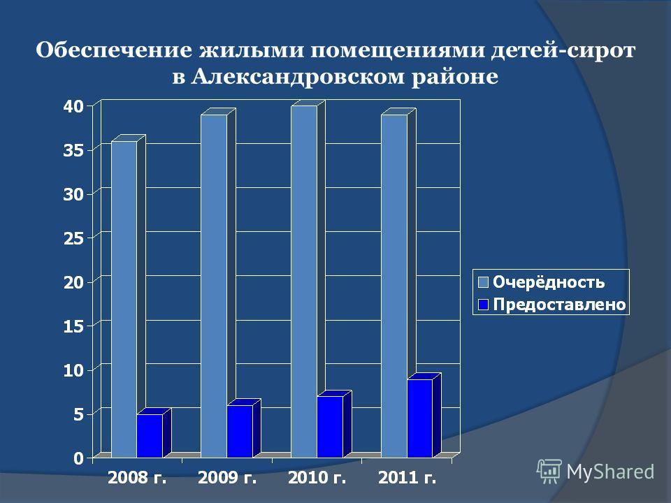 Обеспечение жилыми помещениями детей-сирот в Александровском районе