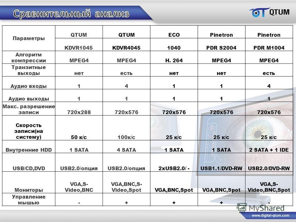 Параметры QTUM ECOPinetron KDVR1045KDVR40451040PDR S2004PDR M1004 Алгоритм компрессииMPEG4 H. 264MPEG4 Транзитные выходынетестьнет есть Аудио входы14114 Аудио выходы11111 Макс. разрешение записи720х288720x576 720х576 Скорость записи(на систему)50 к/с