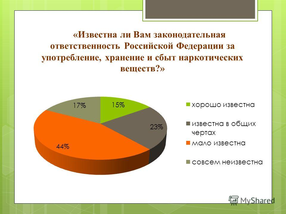 «Известна ли Вам законодательная ответственность Российской Федерации за употребление, хранение и сбыт наркотических веществ?»
