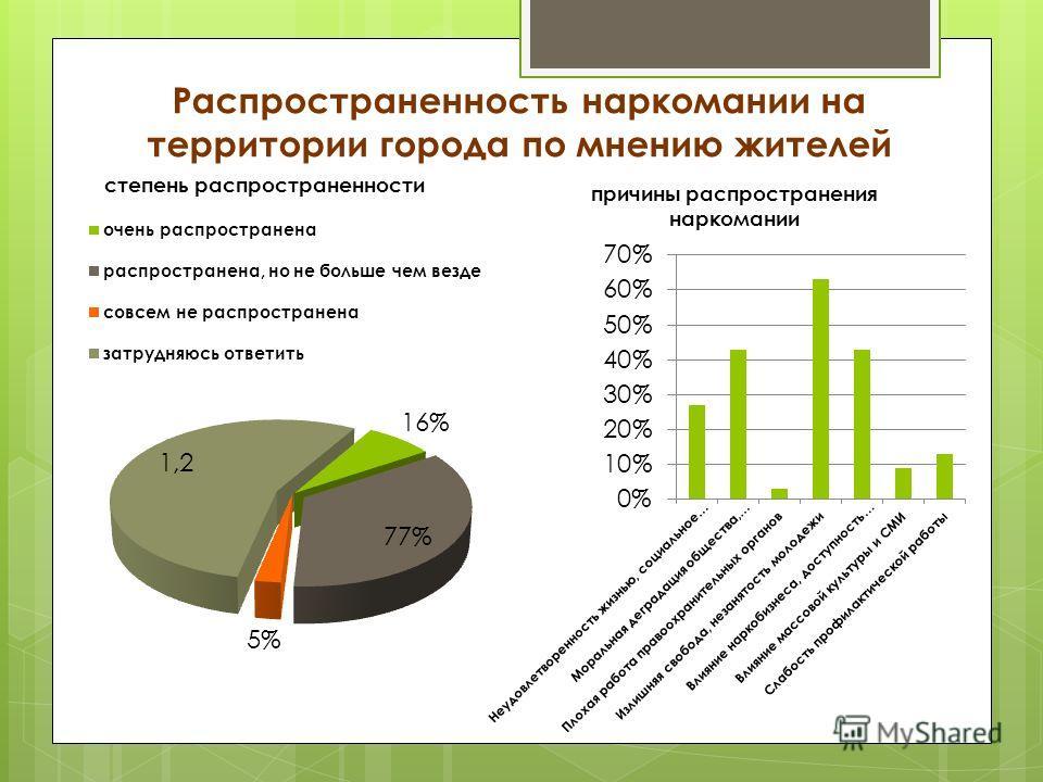 Распространенность наркомании на территории города по мнению жителей