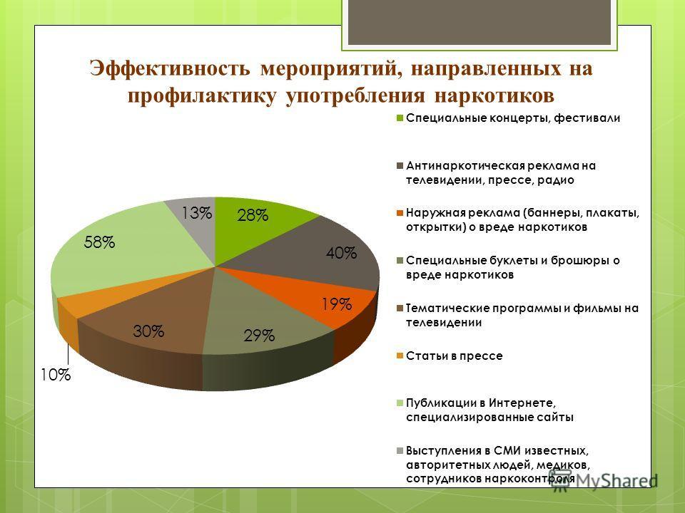 Эффективность мероприятий, направленных на профилактику употребления наркотиков