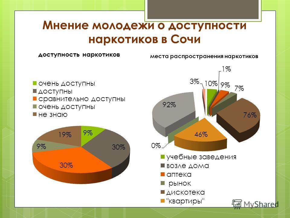 Мнение молодежи о доступности наркотиков в Сочи