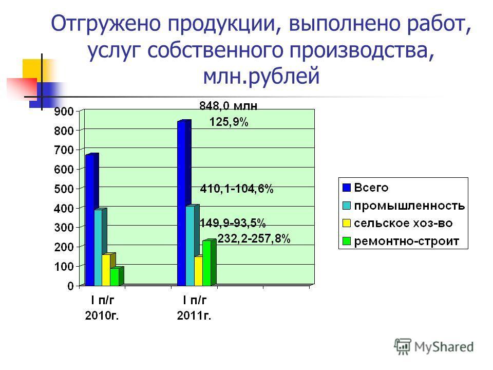 Отгружено продукции, выполнено работ, услуг собственного производства, млн.рублей