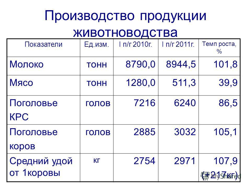 Производство продукции животноводства ПоказателиЕд.изм.I п/г 2010г.I п/г 2011г. Темп роста, % Молокотонн8790,08944,5101,8 Мясотонн1280,0511,339,9 Поголовье КРС голов7216624086,5 Поголовье коров голов28853032105,1 Средний удой от 1коровы кг 2754297110