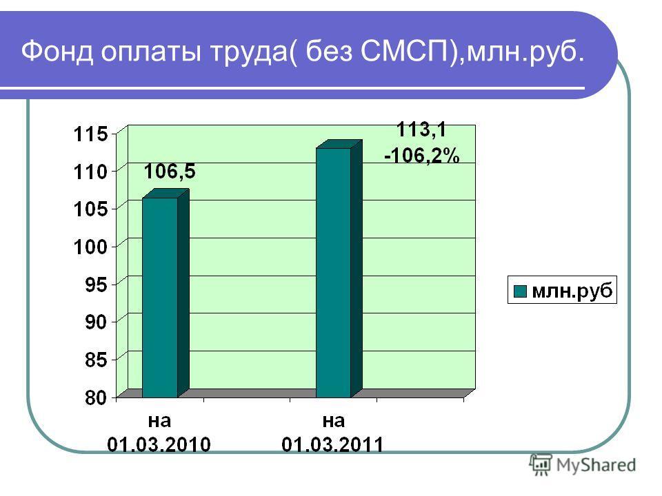 Фонд оплаты труда( без СМСП),млн.руб.