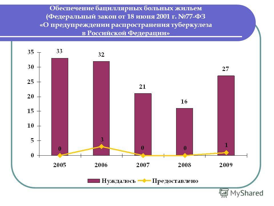 Обеспечение бациллярных больных жильем (Федеральный закон от 18 июня 2001 г. 77-ФЗ «О предупреждении распространения туберкулеза в Российской Федерации»