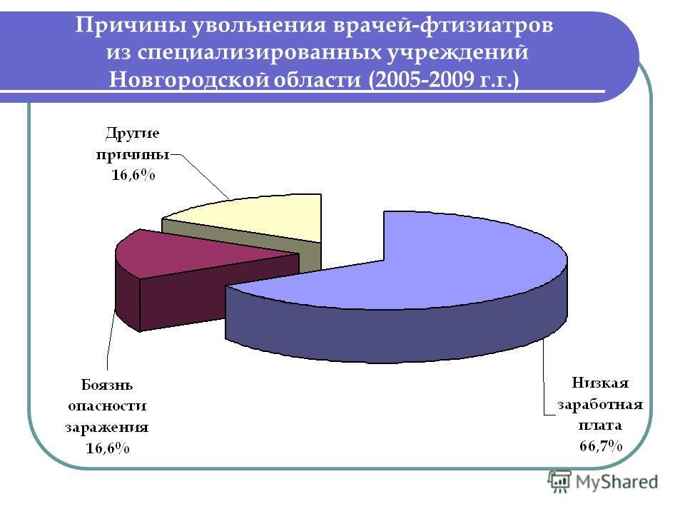 Причины увольнения врачей-фтизиатров из специализированных учреждений Новгородской области (2005-2009 г.г.)