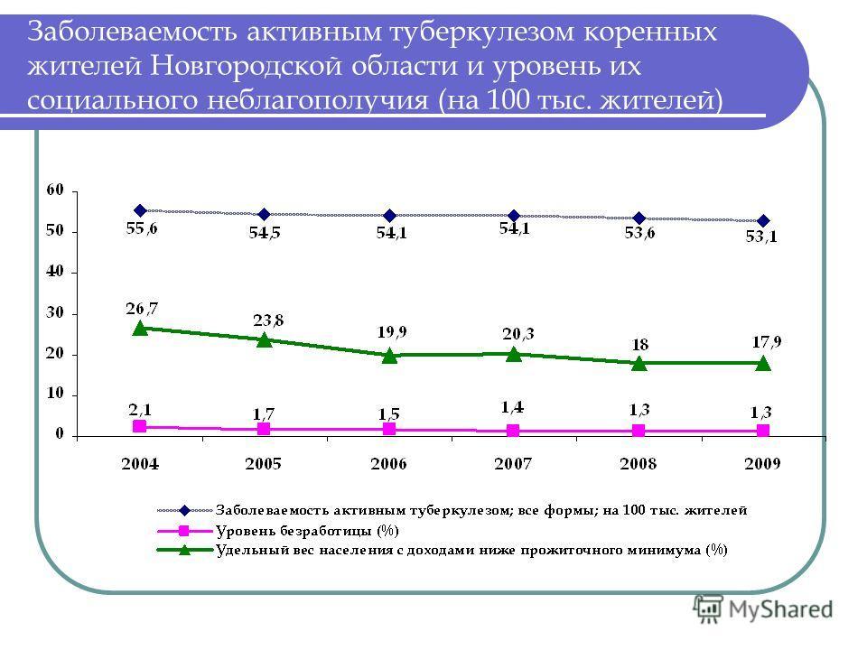 Заболеваемость активным туберкулезом коренных жителей Новгородской области и уровень их социального неблагополучия (на 100 тыс. жителей)