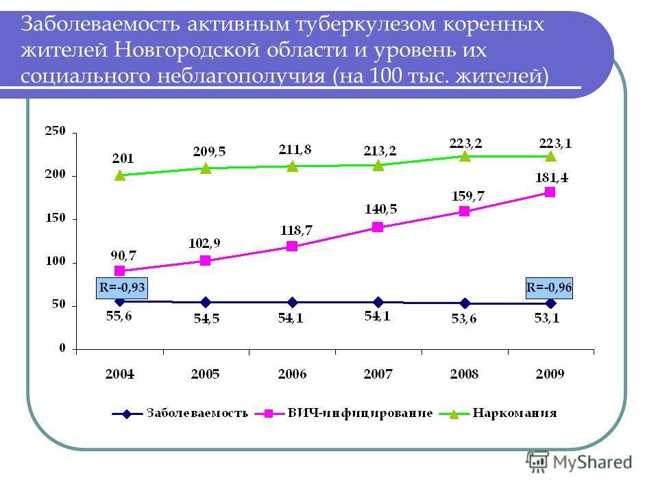 Заболеваемость активным туберкулезом коренных жителей Новгородской области и уровень их социального неблагополучия (на 100 тыс. жителей) R=-0,93R=-0,96