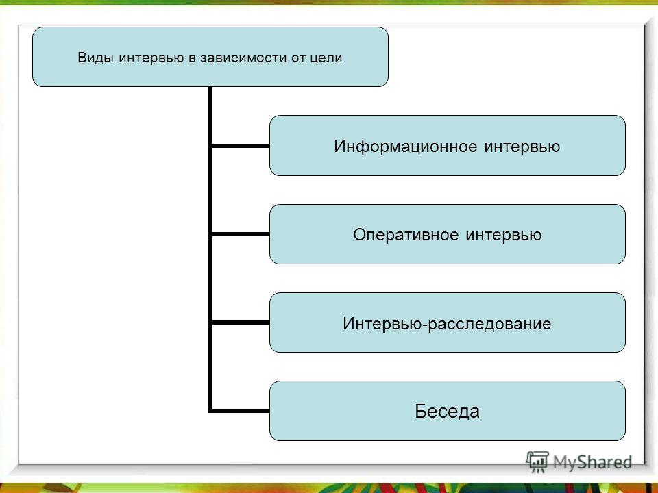 Виды интервью в зависимости от цели Информационное интервью Оперативное интервью Интервью- расследование Беседа