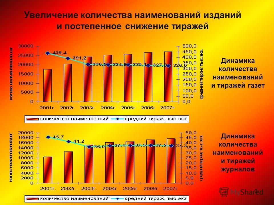 3 Увеличение количества наименований изданий и постепенное снижение тиражей Динамика количества наименований и тиражей газет Динамика количества наименований и тиражей журналов