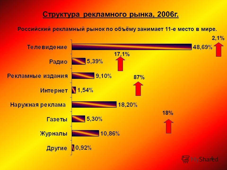 6 Структура рекламного рынка, 2006г. Российский рекламный рынок по объёму занимает 11-е место в мире. 18% 2,1% 17,1% 87%
