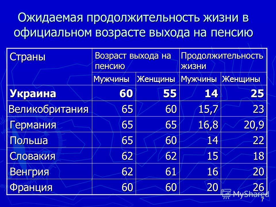 7 Ожидаемая продолжительность жизни в официальном возрасте выхода на пенсию Страны Возраст выхода на пенсию Продолжительность жизни МужчиныЖенщиныМужчиныЖенщины Украина60551425 Великобритания656015,723 Германия656516,820,9 Польша65601422 Словакия6262