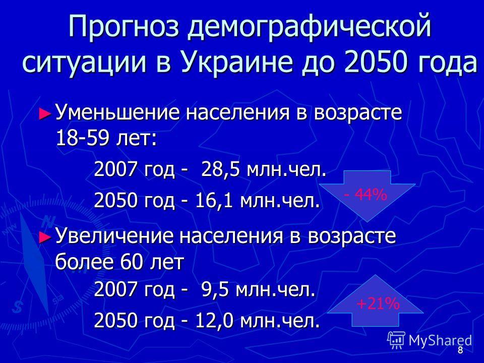 8 Прогноз демографической ситуации в Украине до 2050 года Уменьшение населения в возрасте 18-59 лет: Уменьшение населения в возрасте 18-59 лет: Увеличение населения в возрасте более 60 лет Увеличение населения в возрасте более 60 лет 2007 год - 9,5 м