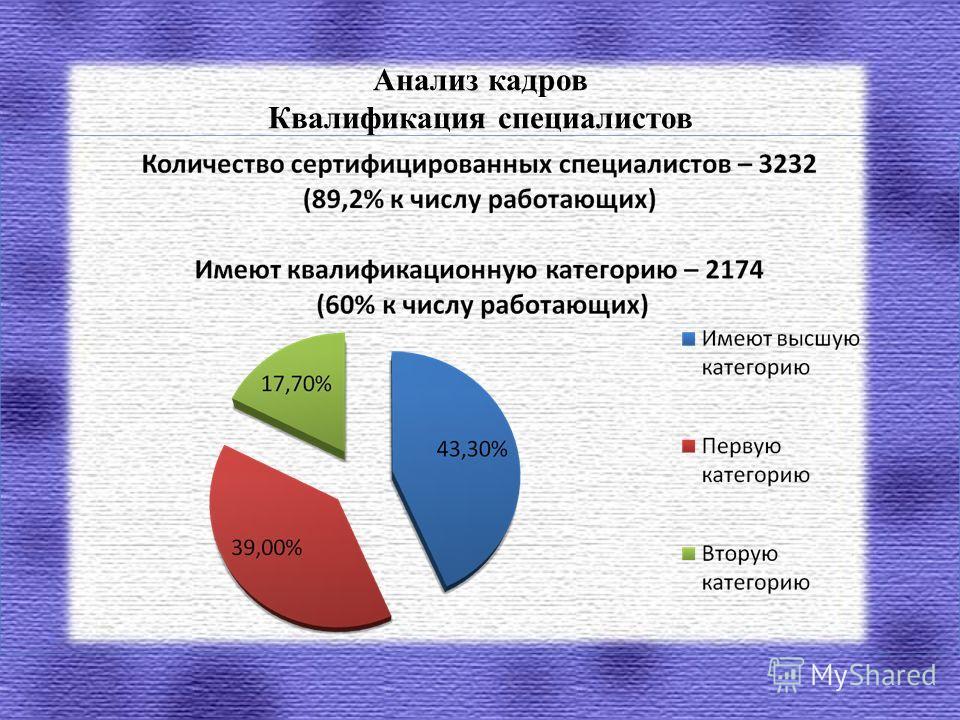 Анализ кадров Квалификация специалистов