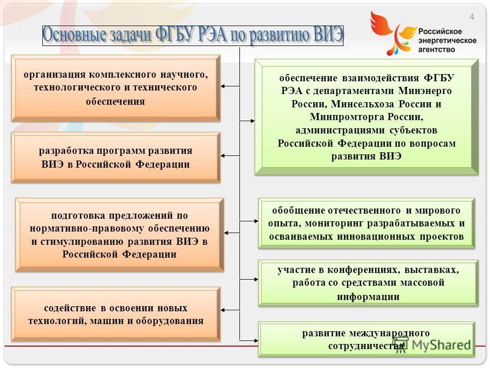 4 разработка программ развития ВИЭ в Российской Федерации разработка программ развития ВИЭ в Российской Федерации организация комплексного научного, технологического и технического обеспечения обеспечение взаимодействия ФГБУ РЭА с департаментами Минэ