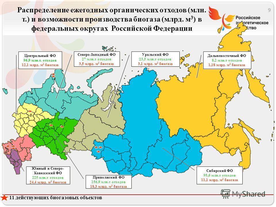 Распределение ежегодных органических отходов (млн. т.) и возможности производства биогаза (млрд. м 3 ) в федеральных округах Российской Федерации 11 действующих биогазовых объектов Центральный ФО 96,9 млн.т. отходов 12,1 млрд. м 3 биогаза Северо-Запа