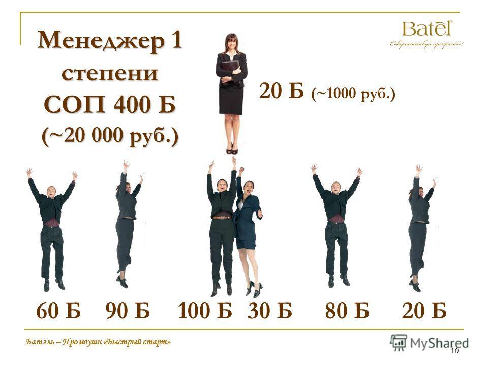 10 Батэль – Промоушн «Быстрый старт» 90 Б100 Б30 Б80 Б Менеджер 1 степени СОП 400 Б (~20 000 руб.) 60 Б20 Б 20 Б (~1000 руб.)