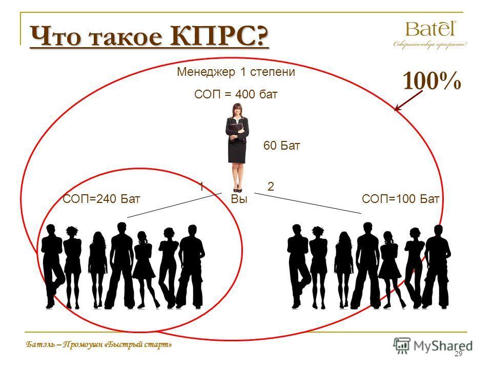 Что такое КПРС? Вы Менеджер 1 степени СОП = 400 бат 60 Бат 12 Батэль – Промоушн «Быстрый старт» СОП=100 БатСОП=240 Бат 29 100%