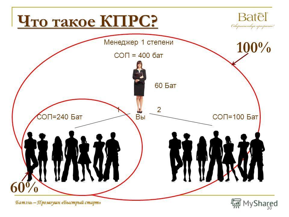 Что такое КПРС? Вы Менеджер 1 степени СОП = 400 бат 60 Бат 12 Батэль – Промоушн «Быстрый старт» СОП=100 БатСОП=240 Бат 30 100% 60%