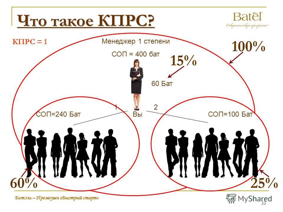 Что такое КПРС? Вы Менеджер 1 степени СОП = 400 бат 60 Бат 12 Батэль – Промоушн «Быстрый старт» СОП=100 БатСОП=240 Бат 33 100% 60%25% КПРС = 1 15%
