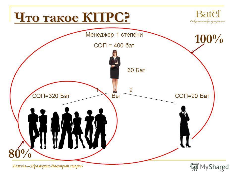 Что такое КПРС? Вы Менеджер 1 степени СОП = 400 бат 60 Бат 12 Батэль – Промоушн «Быстрый старт» СОП=20 БатСОП=320 Бат 100% 80% 40