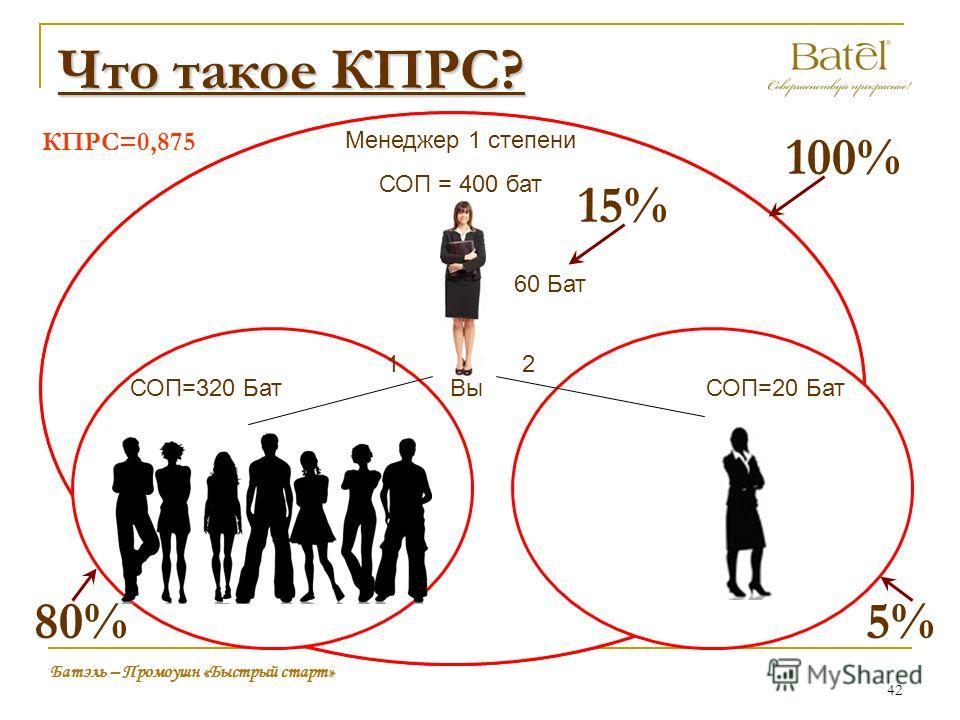 Что такое КПРС? Вы Менеджер 1 степени СОП = 400 бат 60 Бат 12 Батэль – Промоушн «Быстрый старт» СОП=20 БатСОП=320 Бат 100% 80% КПРС=0,875 42 5% 15%