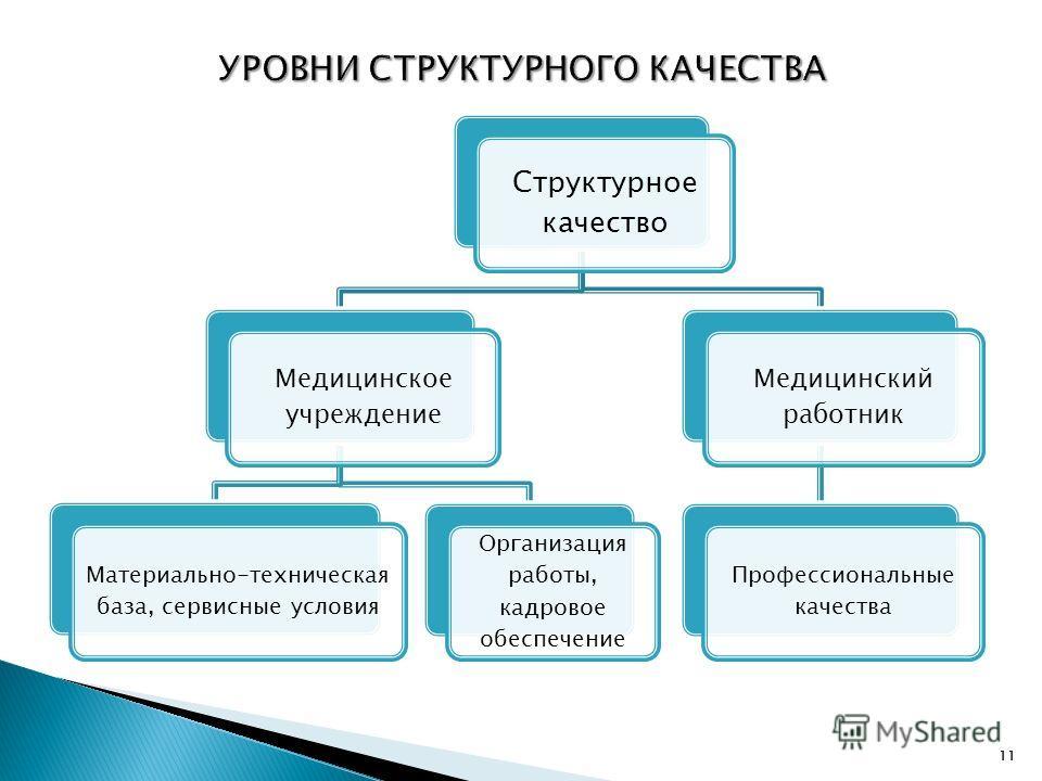 11 Структурное качество Медицинское учреждение Материально-техническая база, сервисные условия Организация работы, кадровое обеспечение Медицинский работник Профессиональные качества