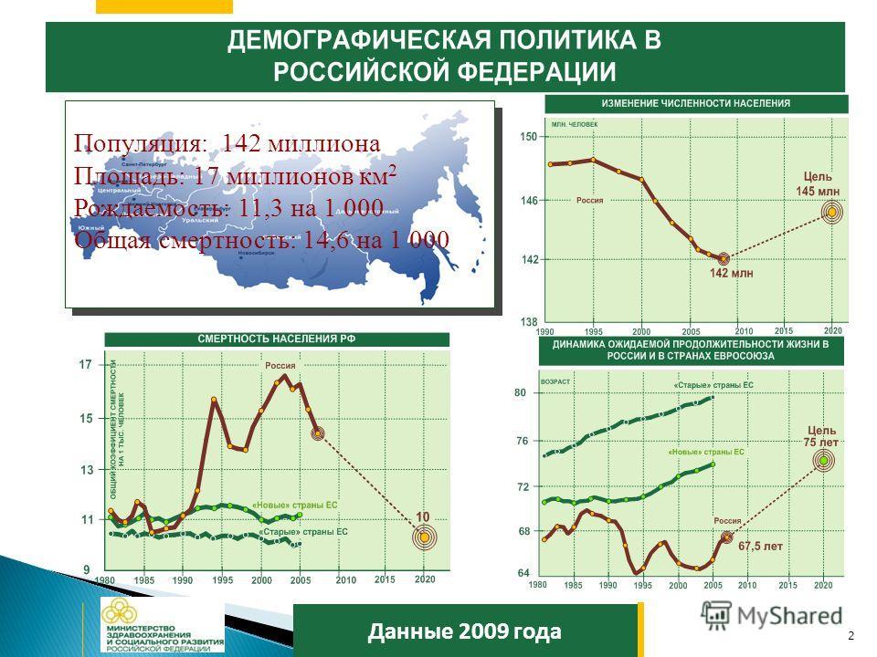 2 Данные 2009 года Популяция: 142 миллиона Площадь: 17 миллионов км 2 Рождаемость: 11,3 на 1 000 Общая смертность: 14,6 на 1 000