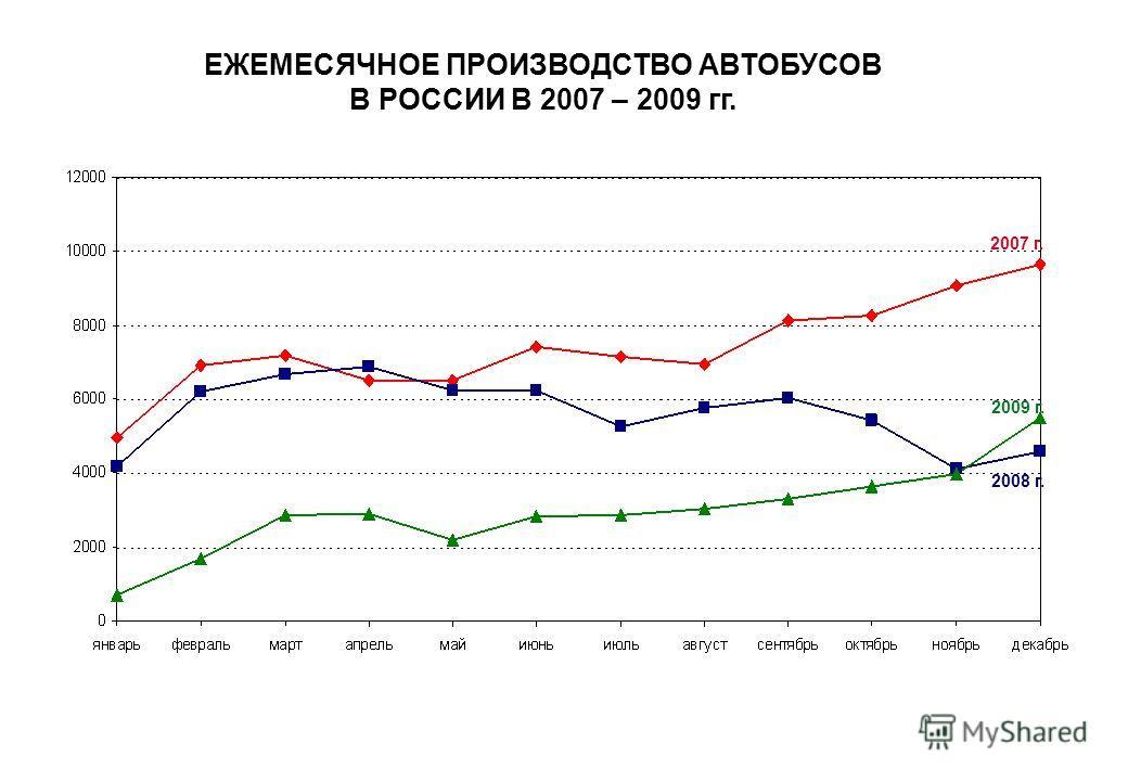 ЕЖЕМЕСЯЧНОЕ ПРОИЗВОДСТВО АВТОБУСОВ В РОССИИ В 2007 – 2009 гг. 2007 г. 2008 г. 2009 г.