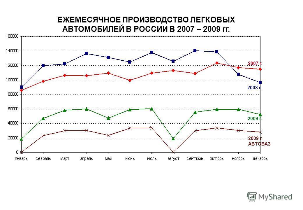 ЕЖЕМЕСЯЧНОЕ ПРОИЗВОДСТВО ЛЕГКОВЫХ АВТОМОБИЛЕЙ В РОССИИ В 2007 – 2009 гг. 2007 г. 2008 г. 2009 г. 2009 г. АВТОВАЗ