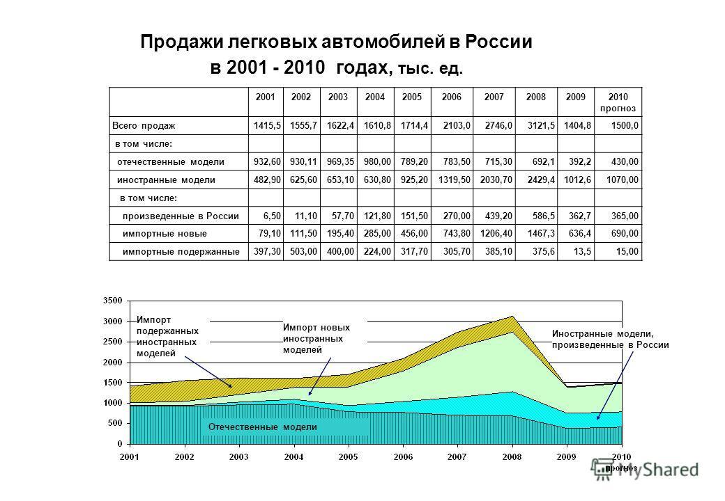 Отечественные модели Импорт подержанных иностранных моделей Иностранные модели, произведенные в России Импорт новых иностранных моделей Продажи легковых автомобилей в России в 2001 - 2010 годах, тыс. ед. 2001200220032004200520062007200820092010 прогн