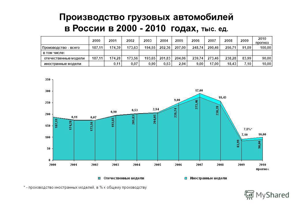 Производство грузовых автомобилей в России в 2000 - 2010 годах, тыс. ед. * - производство иностранных моделей, в % к общему производству 7,8%* 2000200120022003200420052006200720082009 2010 прогноз Производство - всего187,11174,39173,63194,55202,36207