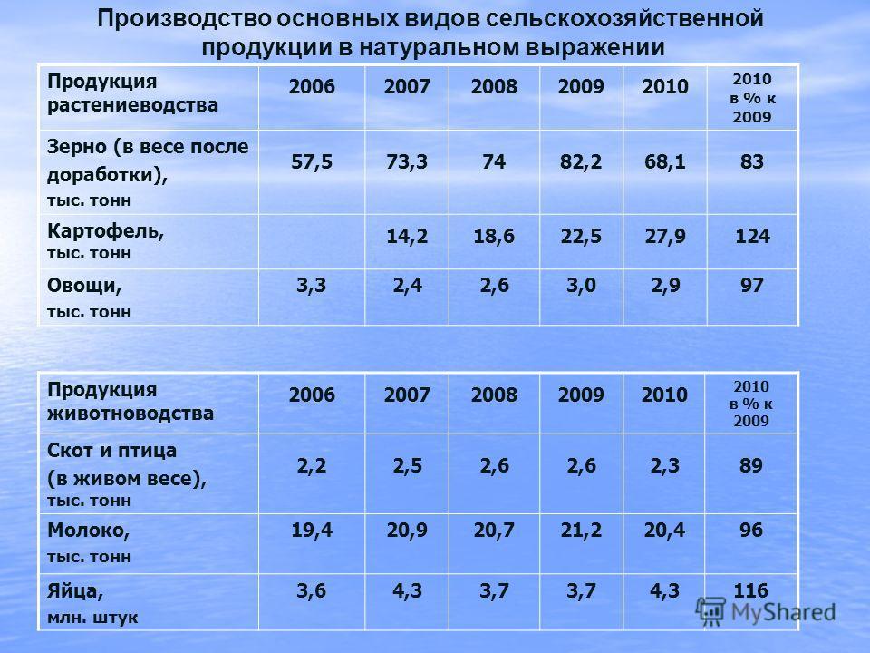 Производство основных видов сельскохозяйственной продукции в натуральном выражении Продукция растениеводства 20062007200820092010 2010 в % к 2009 Зерно (в весе после доработки), тыс. тонн 57,573,37482,268,183 Картофель, тыс. тонн 14,218,622,527,9124