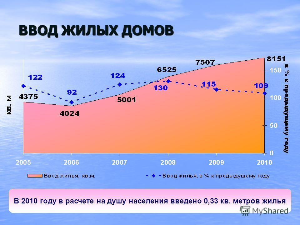 ВВОД ЖИЛЫХ ДОМОВ В 2010 году в расчете на душу населения введено 0,33 кв. метров жилья