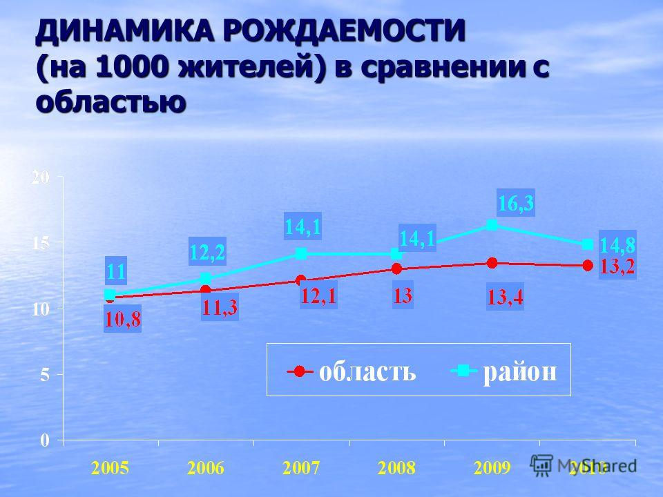 ДИНАМИКА РОЖДАЕМОСТИ (на 1000 жителей) в сравнении с областью